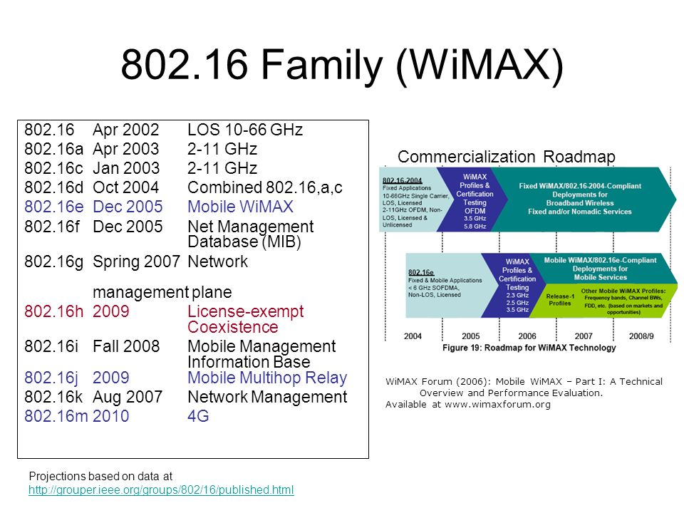 Emerging wireless standards ppt download for Commercialization roadmap