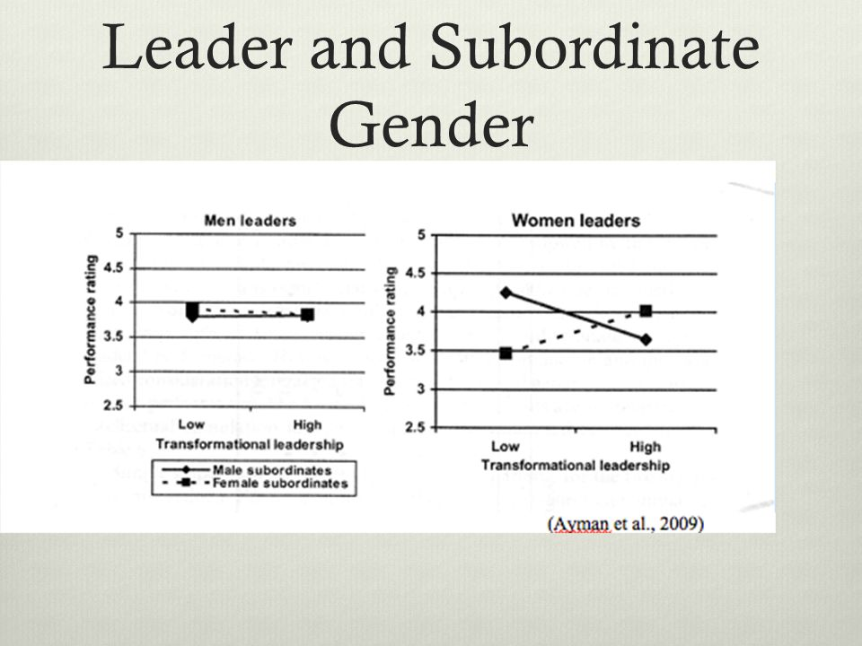 the relationship between gender and performance The interaction of age, medical conditions, and gender on free-recall and mental   the relationship between age, gender and cognitive performance in the very.