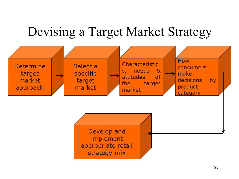 how to develop a policy strategy