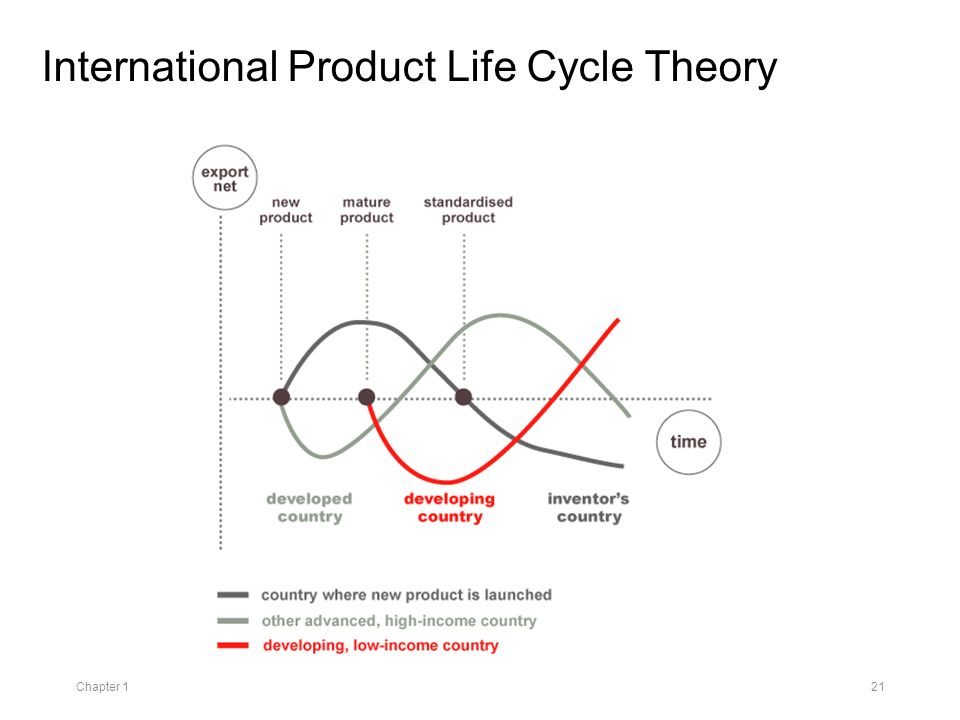 international product life cycle essay Essay # 8 international product life-cycle theory of international trade: international markets tend to follow a cyclical pattern due to a variety of factors over a period of time, which explains the shifting of markets as well as the location of production.