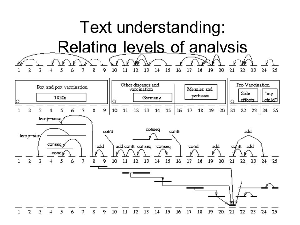 Text understanding: Relating levels of analysis