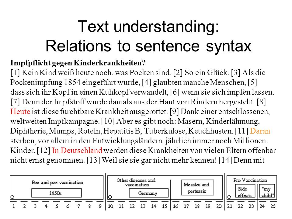 Text understanding: Relations to sentence syntax