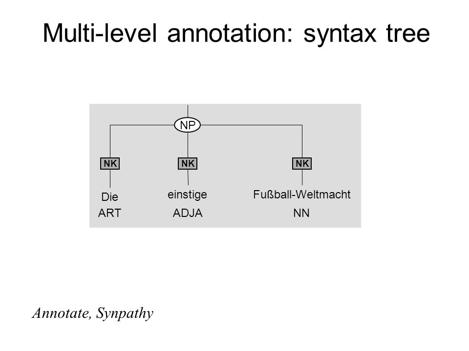 Multi-level annotation: syntax tree