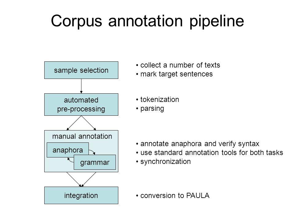 Corpus annotation pipeline