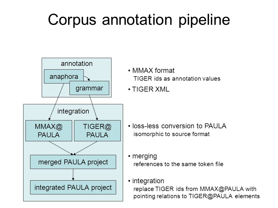 Corpus annotation pipeline