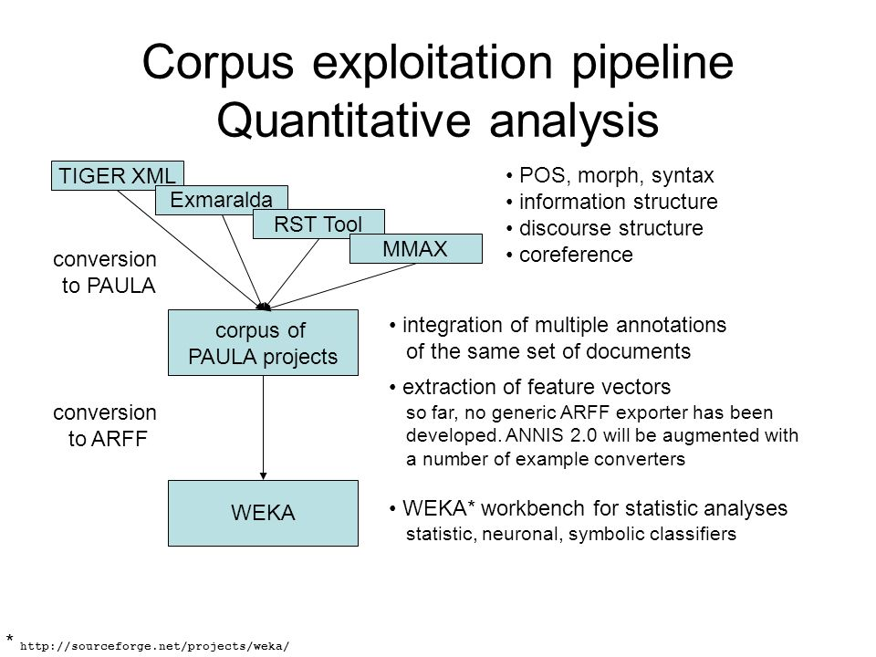 Corpus exploitation pipeline Quantitative analysis
