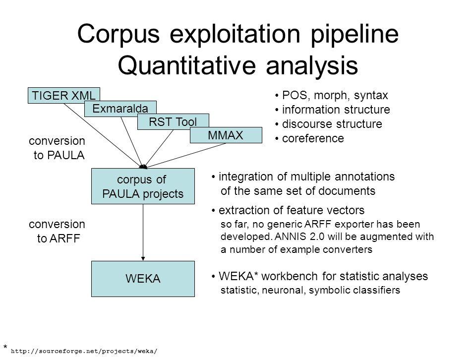 Corpus exploitation pipeline Quantitative analysis