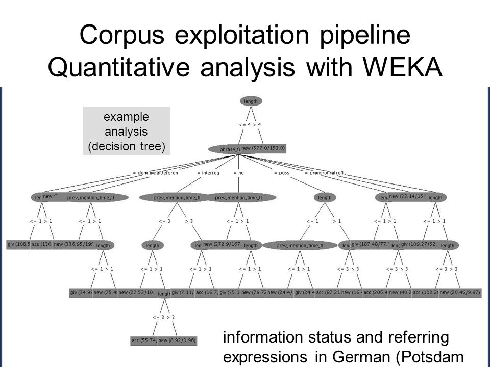 Corpus exploitation pipeline Quantitative analysis with WEKA