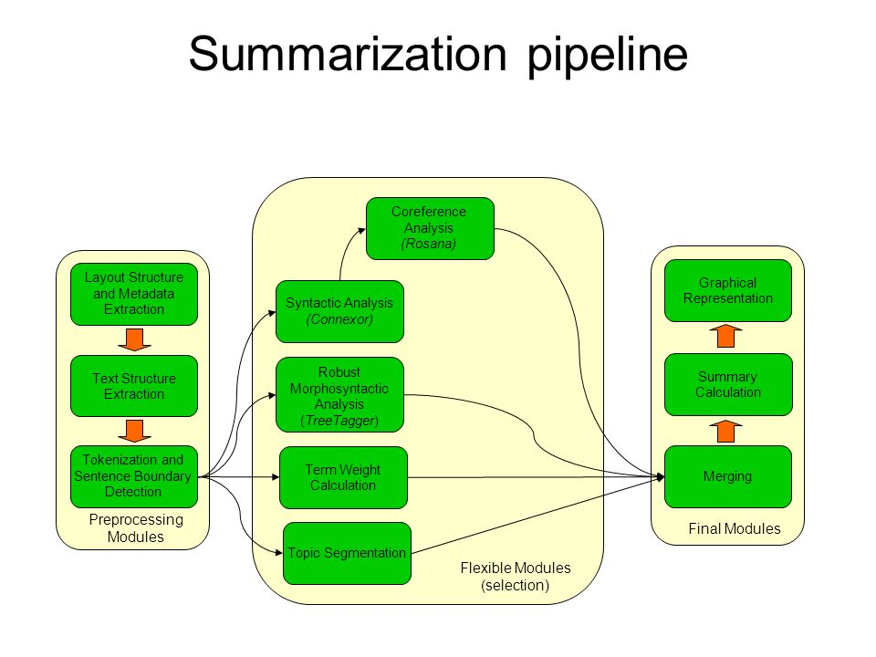Summarization pipeline