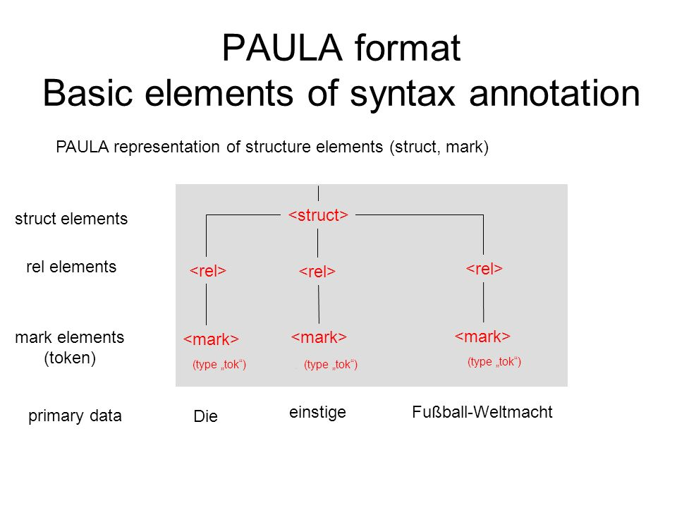 PAULA format Basic elements of syntax annotation