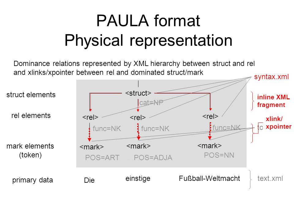 PAULA format Physical representation