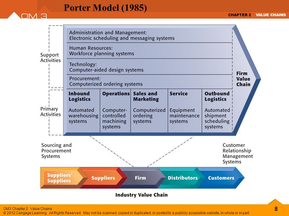 Value chains chapter 2 david a collier and james r evans - Porter s model of competitive advantage ...