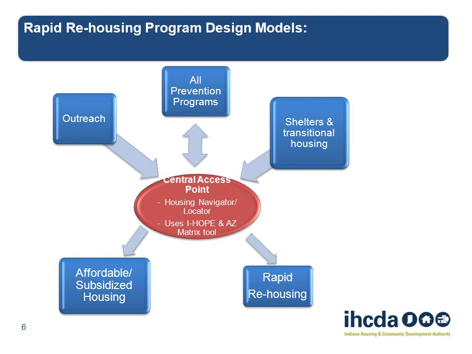homeless prevention and rapid re housing policy Homelessness prevention and rapid re-housing services post-hprp acam acted as the intermediary management support organization to the service providers, taking on the roles of program manager and collaboration agent.