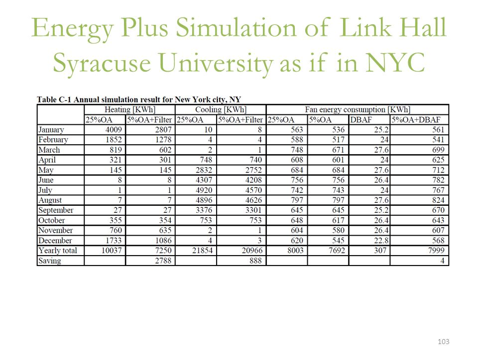 Energy Plus Simulation of Link Hall Syracuse University as if in NYC