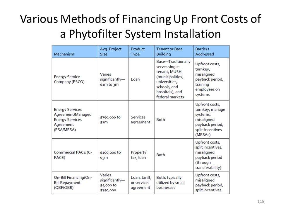 Various Methods of Financing Up Front Costs of a Phytofilter System Installation