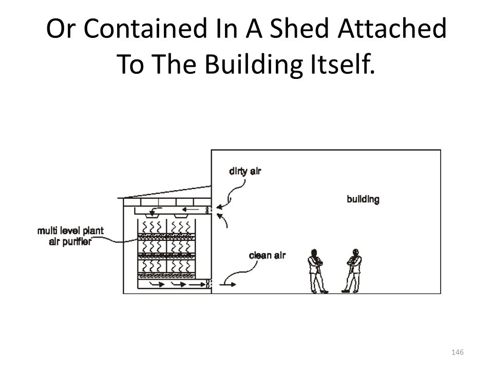 Or Contained In A Shed Attached To The Building Itself.