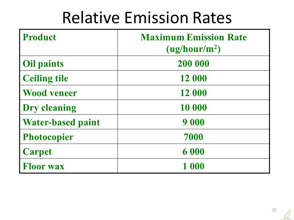 Maximum Emission Rate (ug/hour/m2)