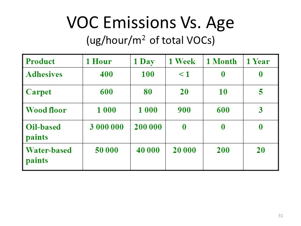 VOC Emissions Vs. Age (ug/hour/m2 of total VOCs)