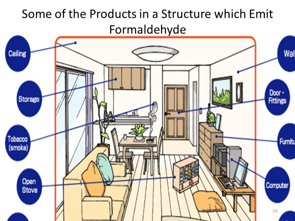 Some of the Products in a Structure which Emit Formaldehyde