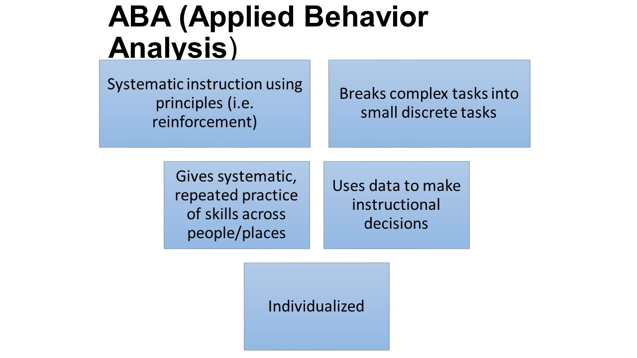 behavior analysis The university of pittsburgh's applied behavior analysis (aba) program is approved by the national behavior analyst certification board (see wwwbacbcom for additional information).