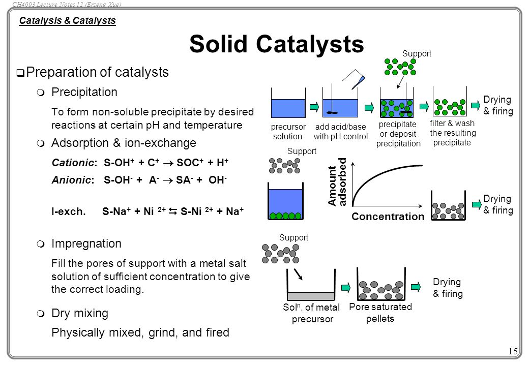 Catalysis & Catalysts Facts and Figures about Catalysts ...