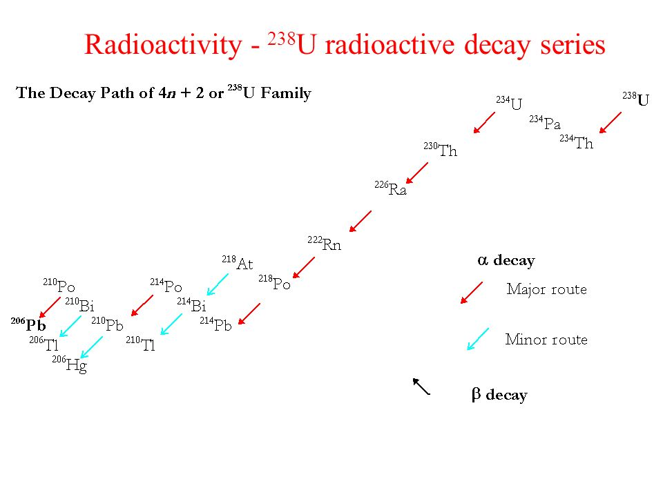Radioactivity - 238U radioactive decay series