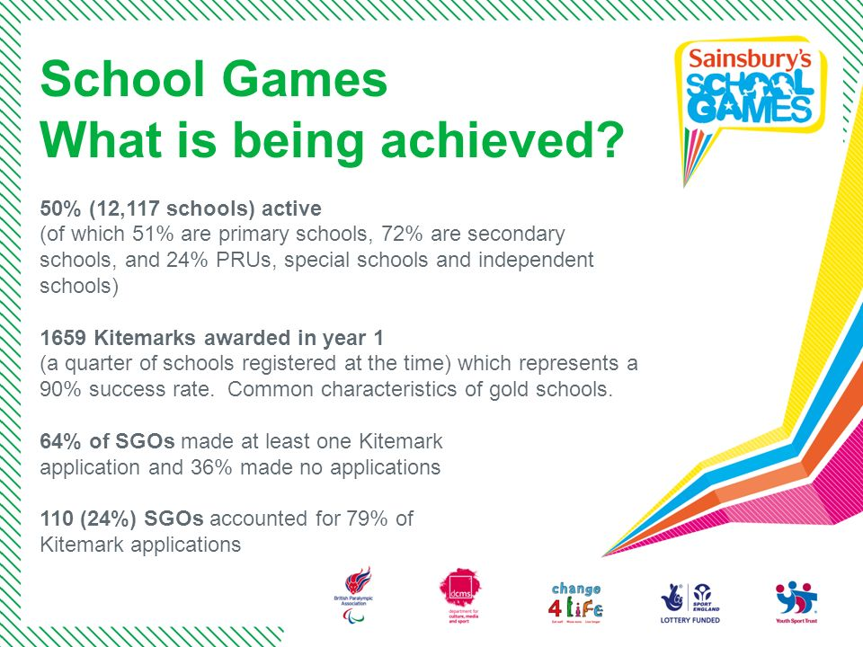 School Games What is being achieved