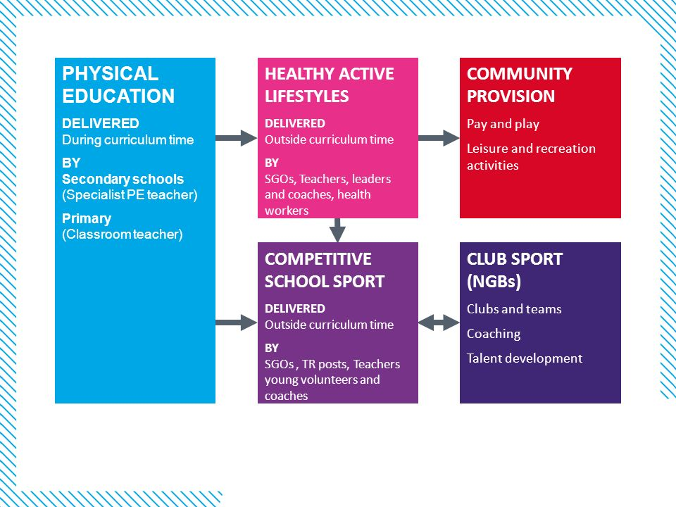 COMPETITIVE SCHOOL SPORT CLUB SPORT (NGBs)