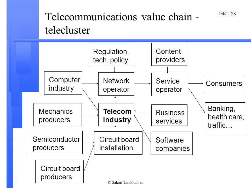 telecom industry value chain Indus towers' green value chain has many facets to drive the cap it can be classified broadly into 4 parts: green telecom equipment green design of passive telecom sites enhanced site sharing power generation through green sources 19—20 innovation from the indian sub-continent figure 8 indus values edifice excellence is the all encompassing umbrella value.