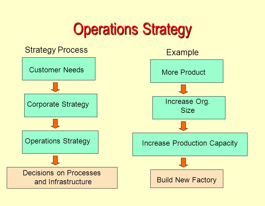 strategies for operations strategy Consulting firms differences between strategy, operations & implementation 9 comments in all my time as a management consultant, and after i left, i found one concept consistently misunderstood was the differences between strategy, operations and implementation.