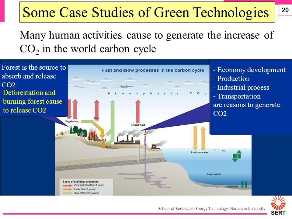advancement of green energy technology to minimize But going green doesn't mean the device can help to reduce the average us energy bill of $ are you embracing technology in your home to go green.