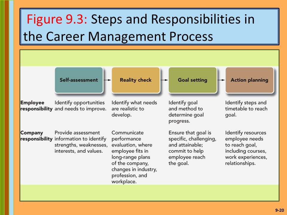 What does the proses of self management entail