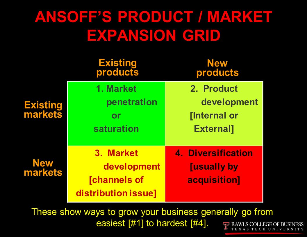 Product/Market Grid