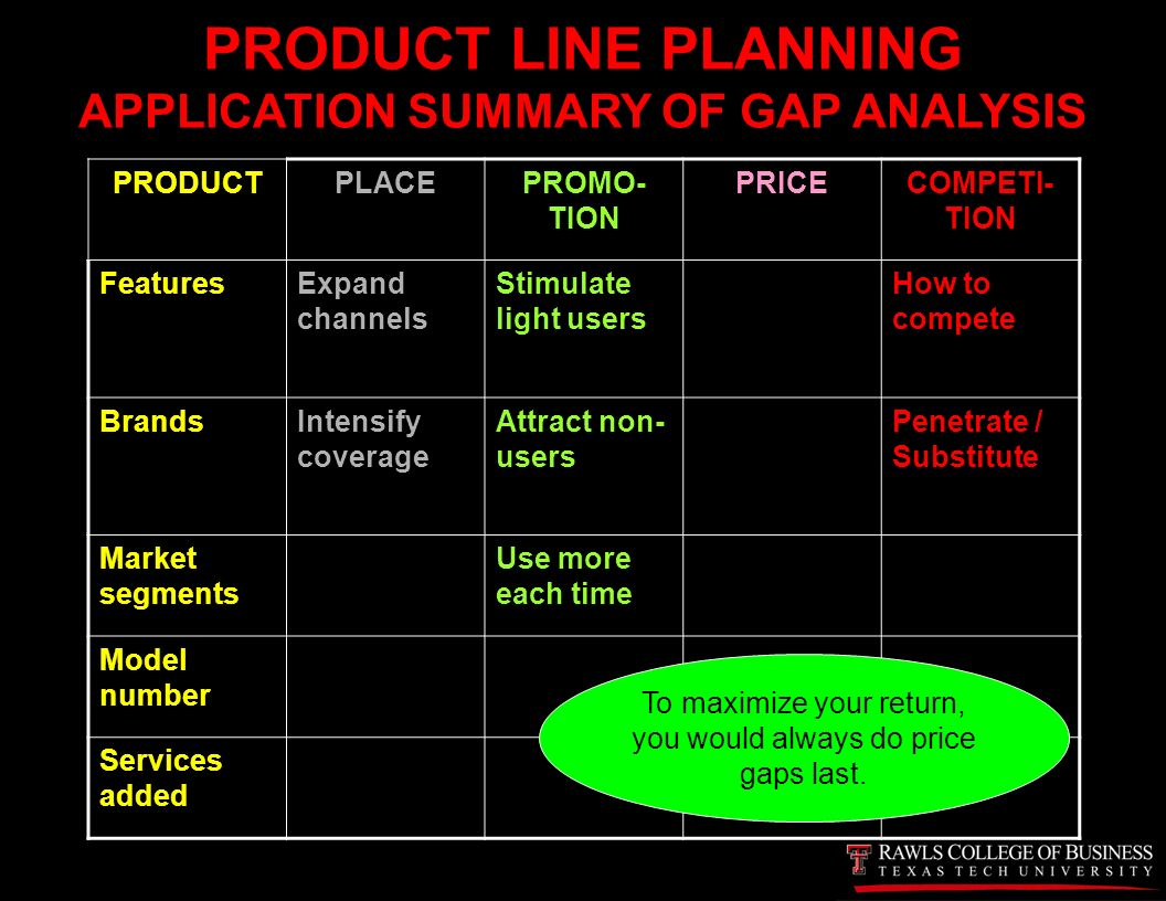 summary of a product analysis Spree watch marketing plan summary  situation analysis  product introduction is likely to be more successful in the states in these regions.