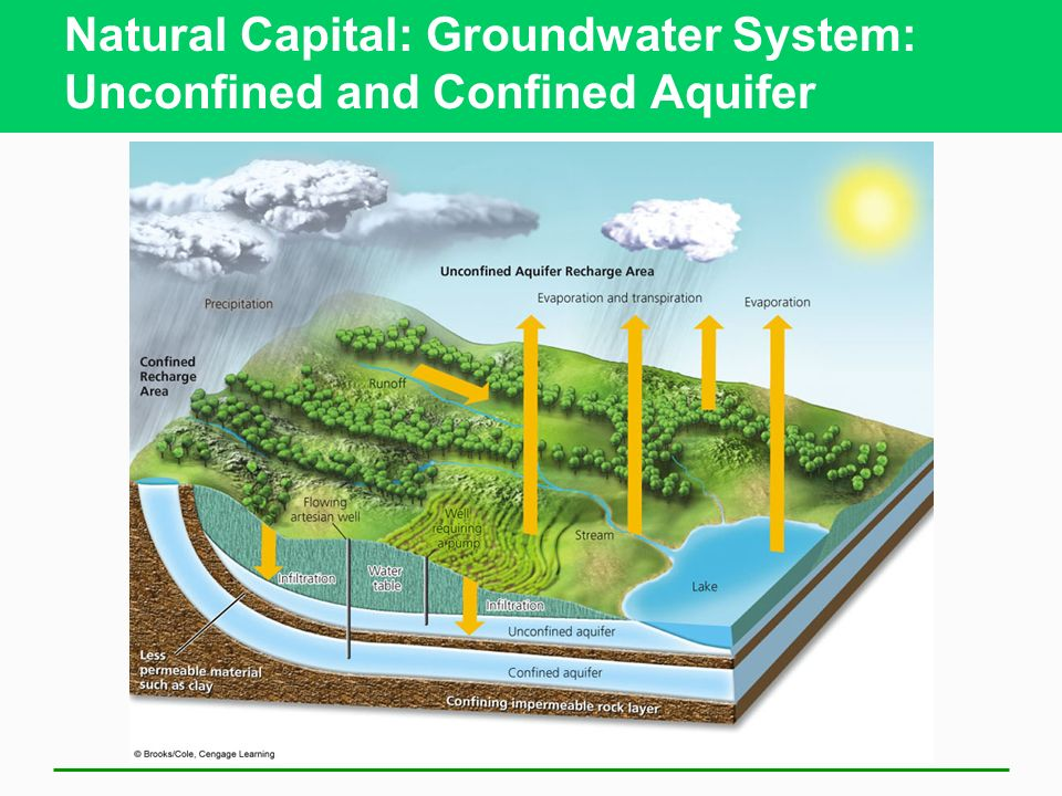 Natural Capital: Groundwater System: Unconfined and Confined Aquifer
