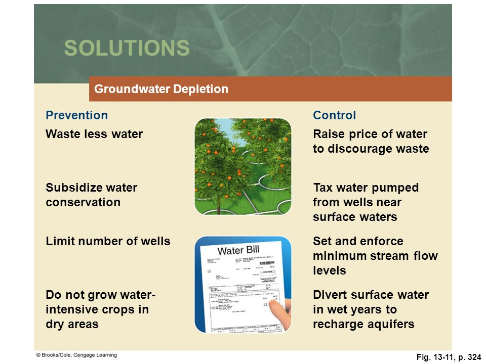 SOLUTIONS Groundwater Depletion Prevention Control Waste less water