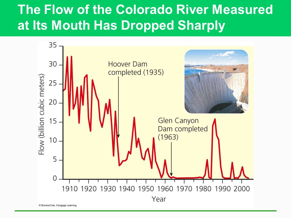 The Flow of the Colorado River Measured at Its Mouth Has Dropped Sharply