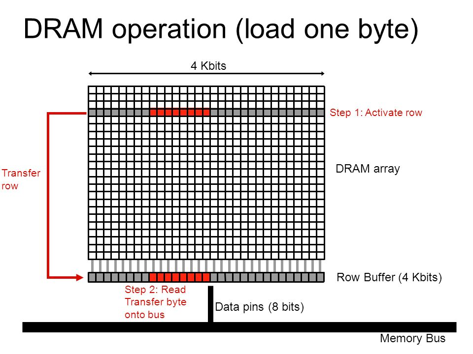 memory scaling  a systems architecture perspective