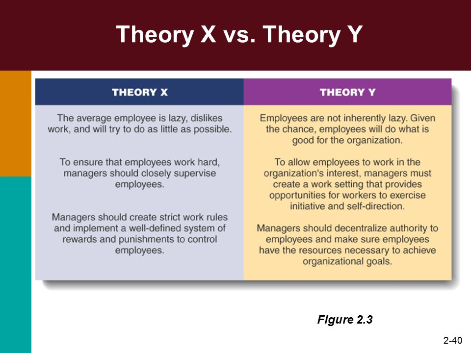 Theory X vs. Theory Y Figure 2.3
