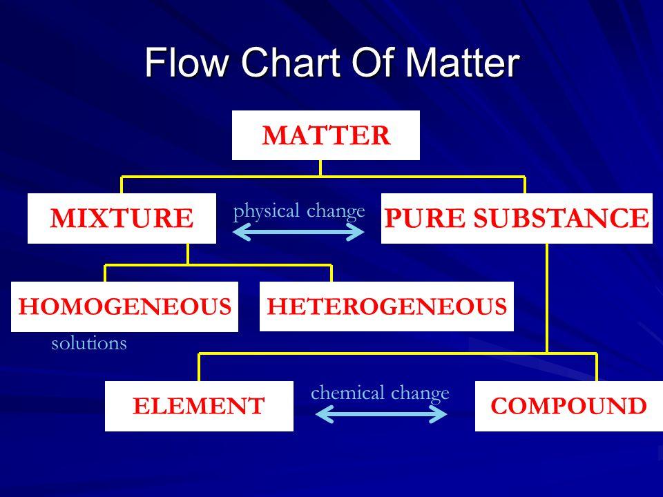 Flow Chart Of Matter MATTER MIXTURE PURE SUBSTANCE HOMOGENEOUS