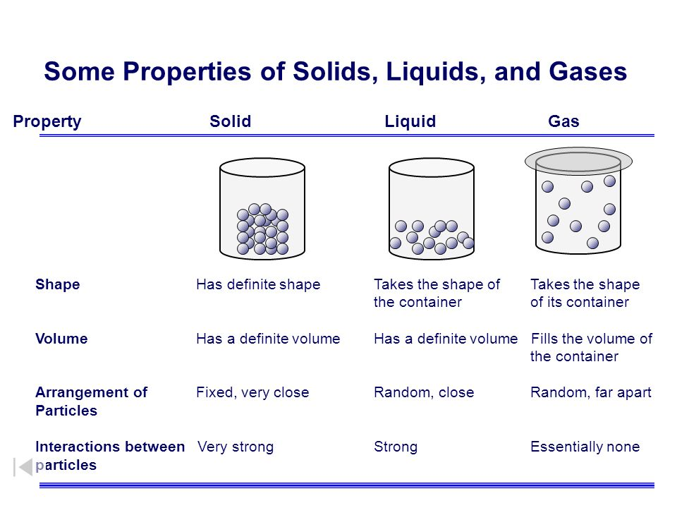 chemistry unit 2  matter and its changes