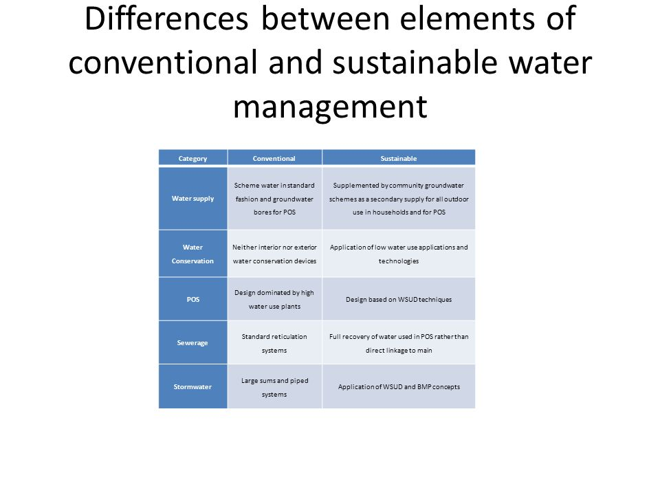 Code 716 Evaluation Of The Benefits Of Implementation Of Water Sensitive Urban Design
