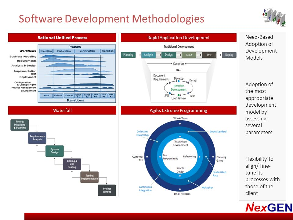 modern software development methodologies Modern software development methodologies software projects are often considered pale due to inability to cater to changing user requirements.