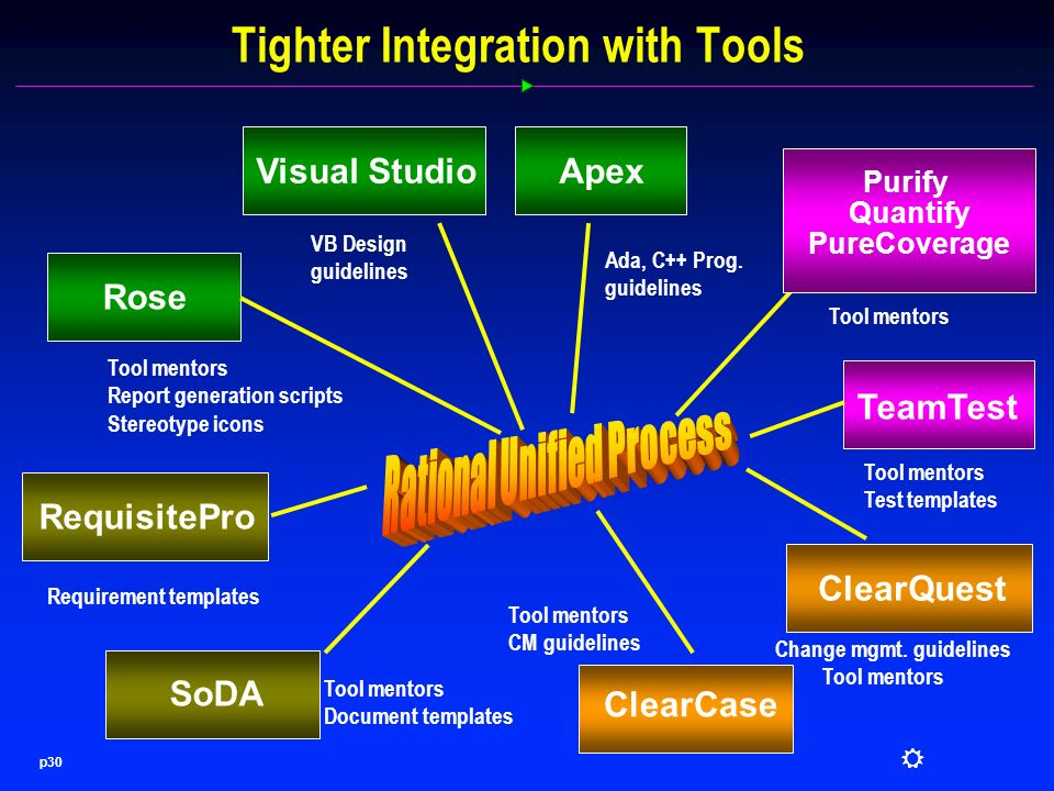 integration design document template - rational unified process ppt video online download
