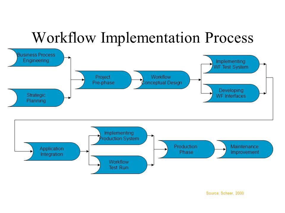 Workflow Management Kap 1 Organizing Workflows Ppt