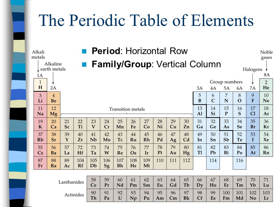 Periodic table of the elements ppt video online download for Table th horizontal