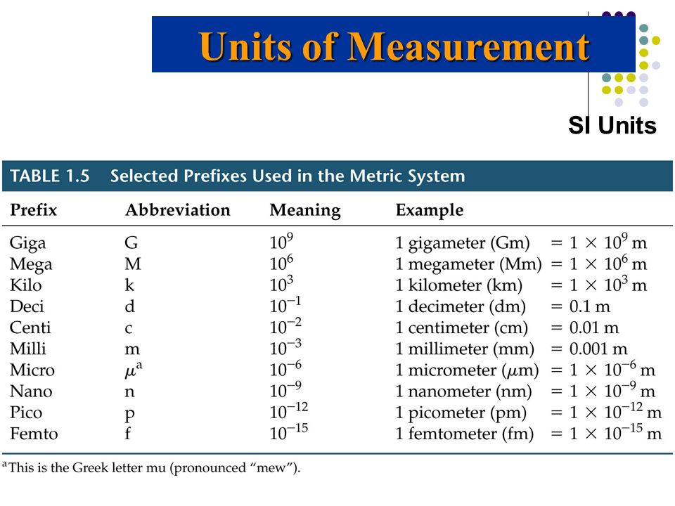 Units of Measurement SI Units