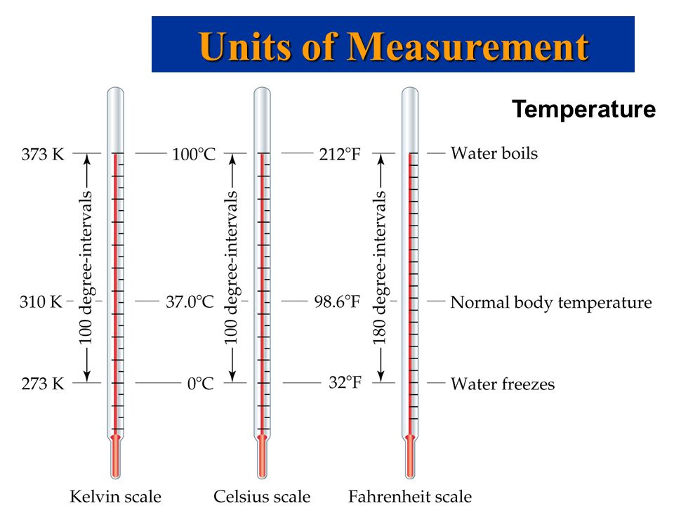 Units of Measurement Temperature