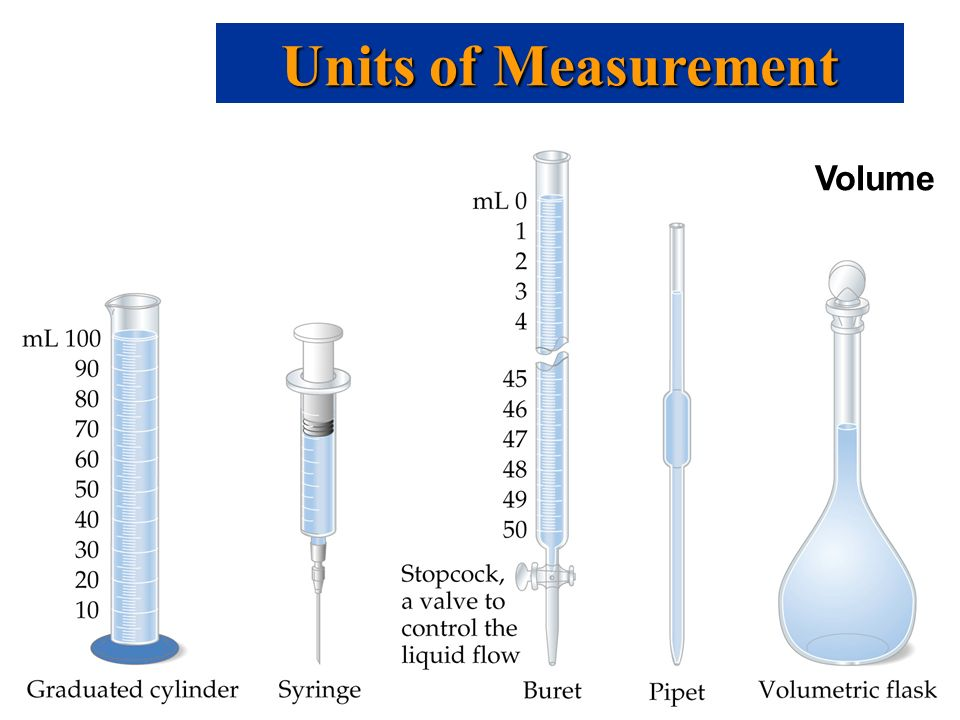 Units of Measurement Volume