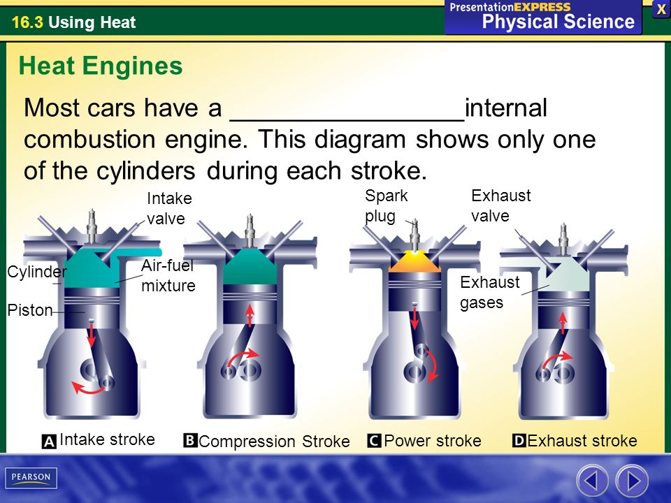 Heat Engines Most cars have a ________________internal combustion engine. This diagram shows only one of the cylinders during each stroke.